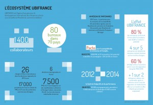 Ubifrance Rapport annuel 1